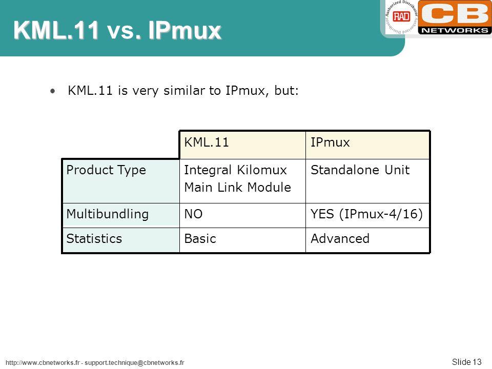 Slide 13 http://www.cbnetworks.fr - support.technique@cbnetworks.fr KML.11 is very similar to IPmux, but: Standalone UnitIntegral Kilomux Main Link Mo