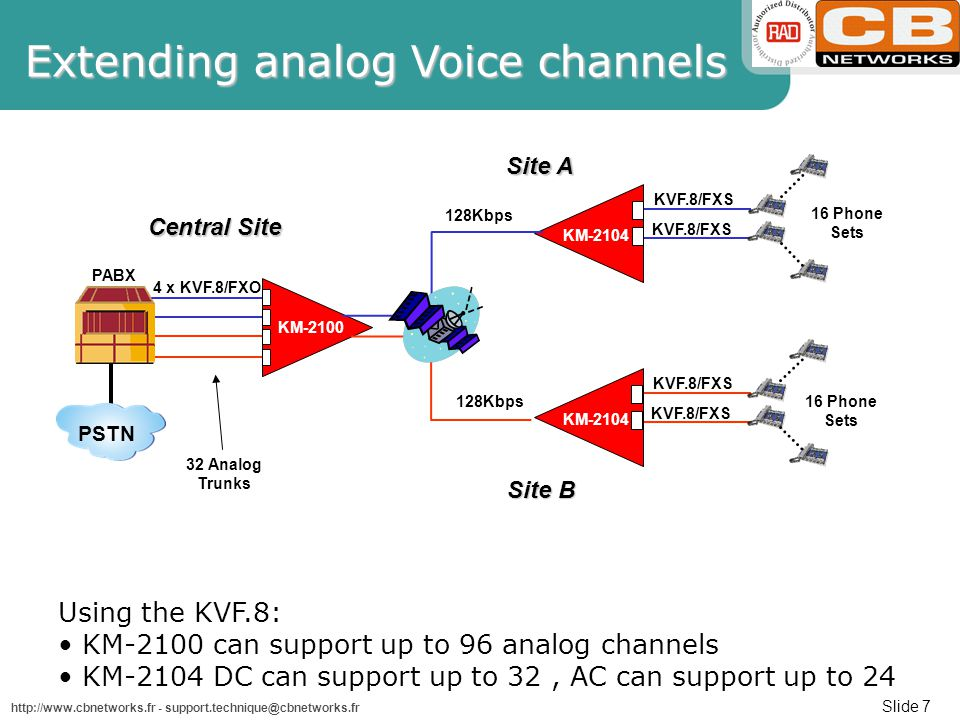Slide 7 http://www.cbnetworks.fr - support.technique@cbnetworks.fr 4 x KVF.8/FXO KVF.8/FXS PABX KM-2100 KM-2104 KVF.8/FXS Central Site Site A KVF.8/FXS KM-2104 KVF.8/FXS 16 Phone Sets Site B 16 Phone Sets 32 Analog Trunks PSTN 128Kbps Using the KVF.8: KM-2100 can support up to 96 analog channels KM-2104 DC can support up to 32, AC can support up to 24 Extending analog Voice channels