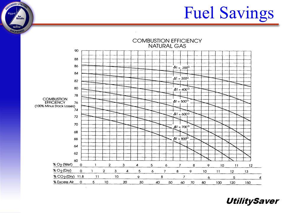 UtilitySaver Fuel Savings