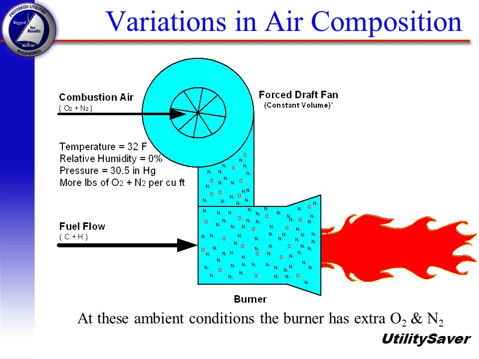 UtilitySaver Variations in Air Composition At these ambient conditions the burner has extra O 2 & N 2