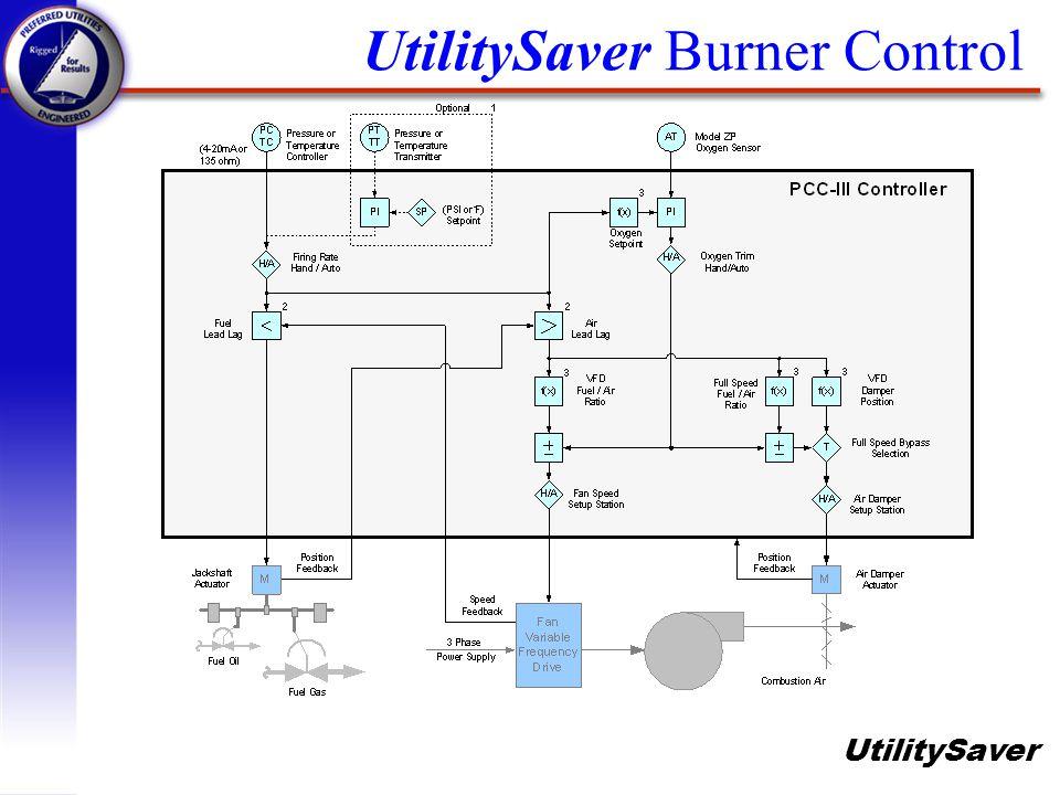 UtilitySaver UtilitySaver Burner Control