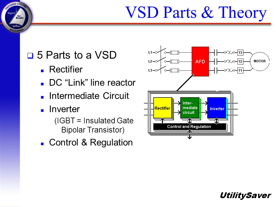 UtilitySaver VSD Parts & Theory q 5 Parts to a VSD n Rectifier n DC Link line reactor n Intermediate Circuit n Inverter (IGBT = Insulated Gate Bipolar