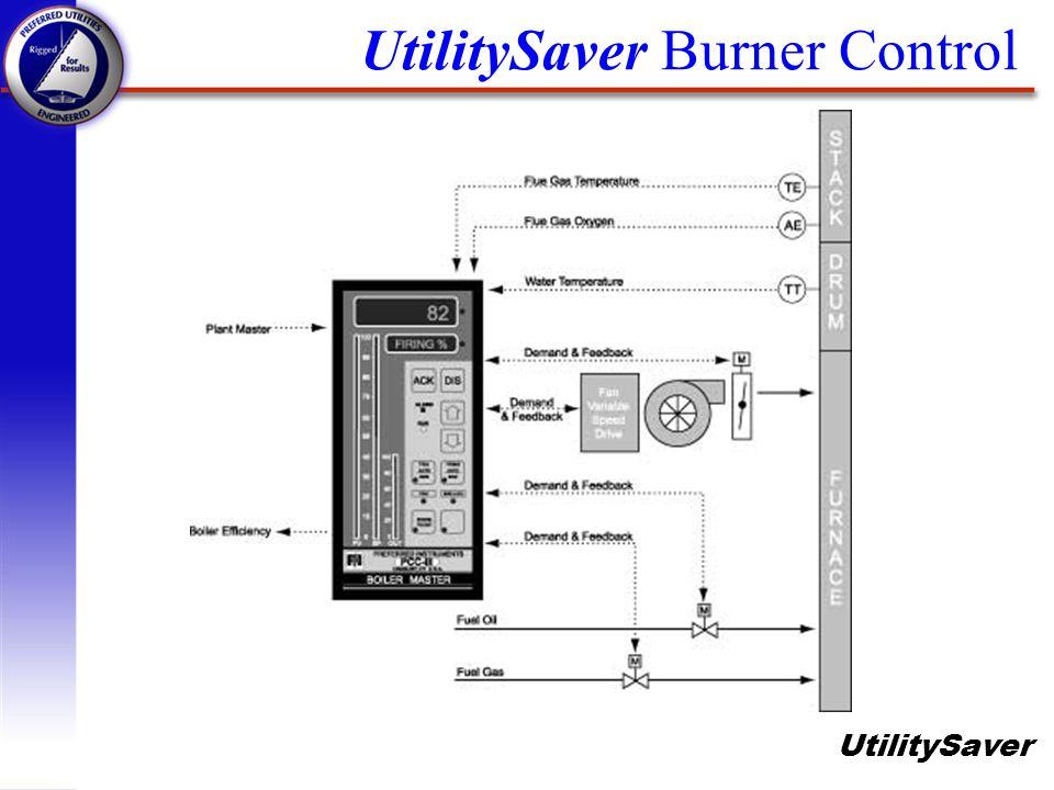 UtilitySaver Includes: q UtilitySaver Panel q Oxygen Analyzer Kit q Boiler Efficiency Kit q Actuator Kit n Jackshaft and UtilitySaver Damper q Variable Frequency Drive (VFD) Kit q Installation Materials and Supervision.