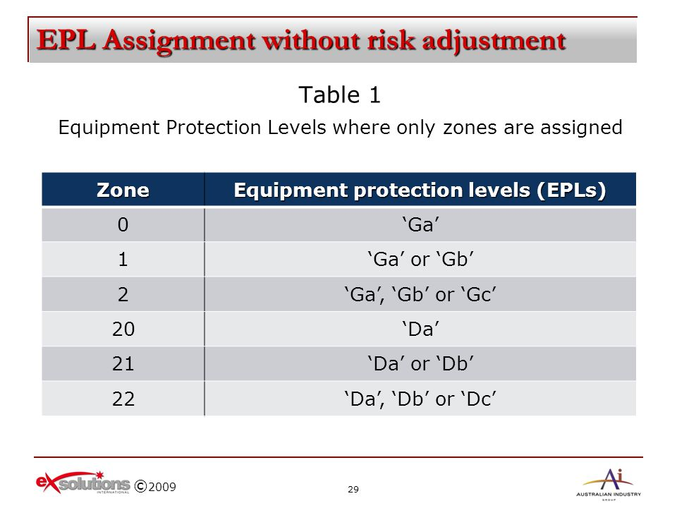 © 2009 EPL Assignment without risk adjustment Table 1 Equipment Protection Levels where only zones are assignedZone Equipment protection levels (EPLs)
