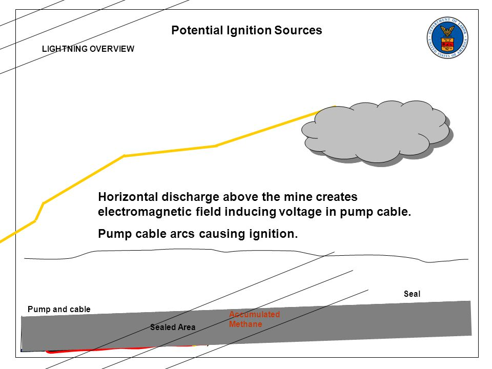 Potential Ignition Sources LIGHTNING OVERVIEW Horizontal discharge above the mine creates electromagnetic field inducing voltage in pump cable.
