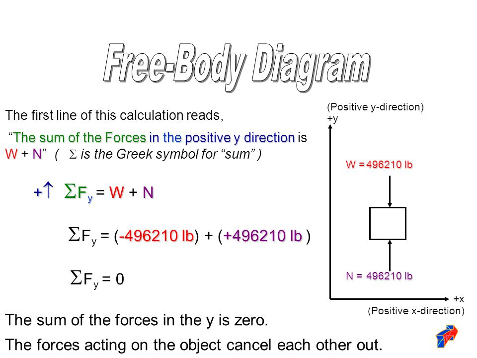 The first line of this calculation reads, The sum of the Forcesin the positive y direction WN The sum of the Forces in the positive y direction is W +