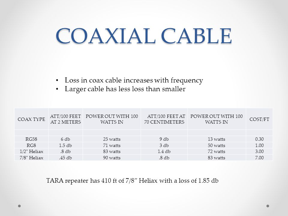 COAXIAL CABLE COAX TYPE ATT/100 FEET AT 2 METERS POWER OUT WITH 100 WATTS IN ATT/100 FEET AT 70 CENTIMETERS POWER OUT WITH 100 WATTS IN COST/FT RG586 db25 watts9 db13 watts0.30 RG81.5 db71 watts3 db50 watts1.00 1/2 Heliax.8 db83 watts1.4 db72 watts3.00 7/8 Heliax.45 db90 watts.8 db83 watts7.00 Loss in coax cable increases with frequency Larger cable has less loss than smaller TARA repeater has 410 ft of 7/8 Heliax with a loss of 1.85 db
