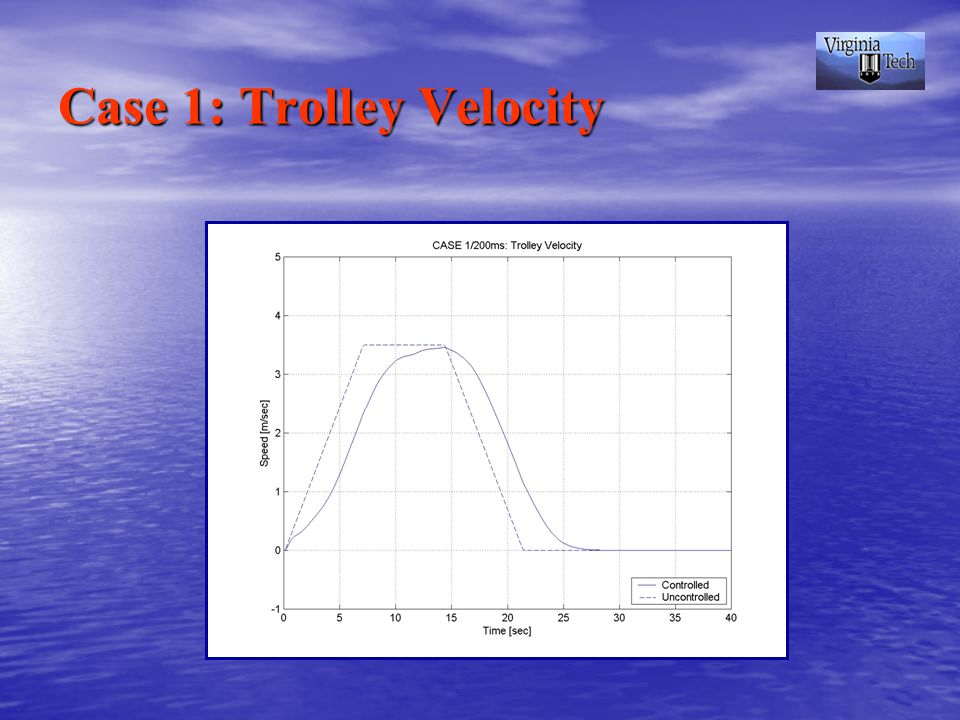 Case 1: Trolley Velocity
