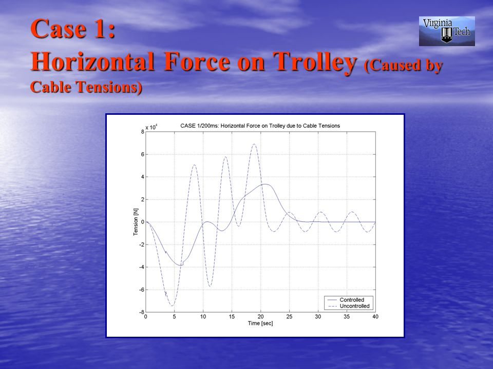 Case 1: Horizontal Force on Trolley (Caused by Cable Tensions)