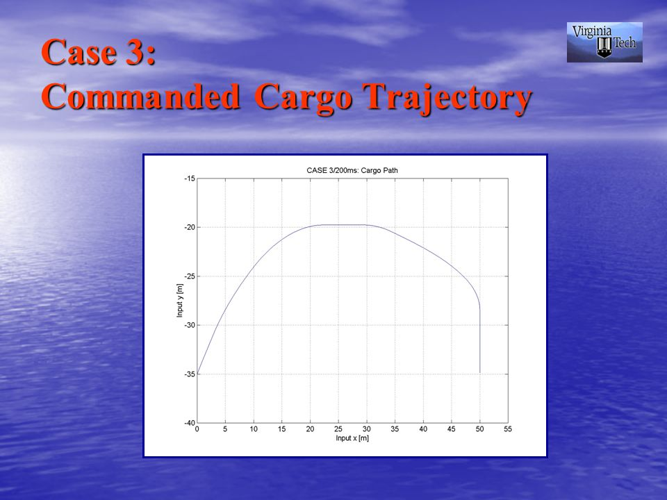 Case 3: Commanded Cargo Trajectory