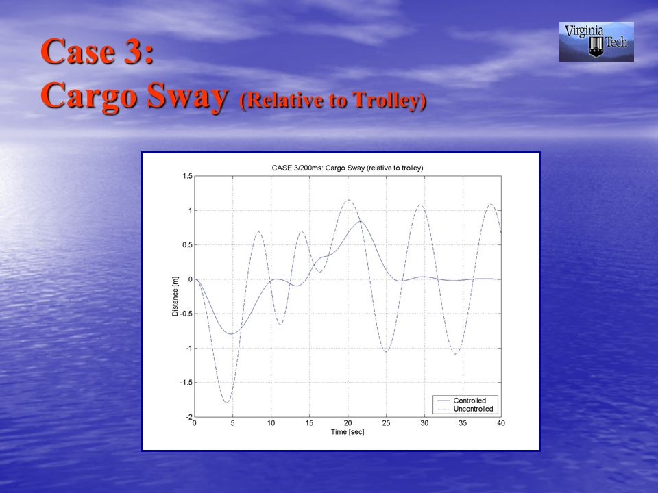 Case 3: Cargo Sway (Relative to Trolley)