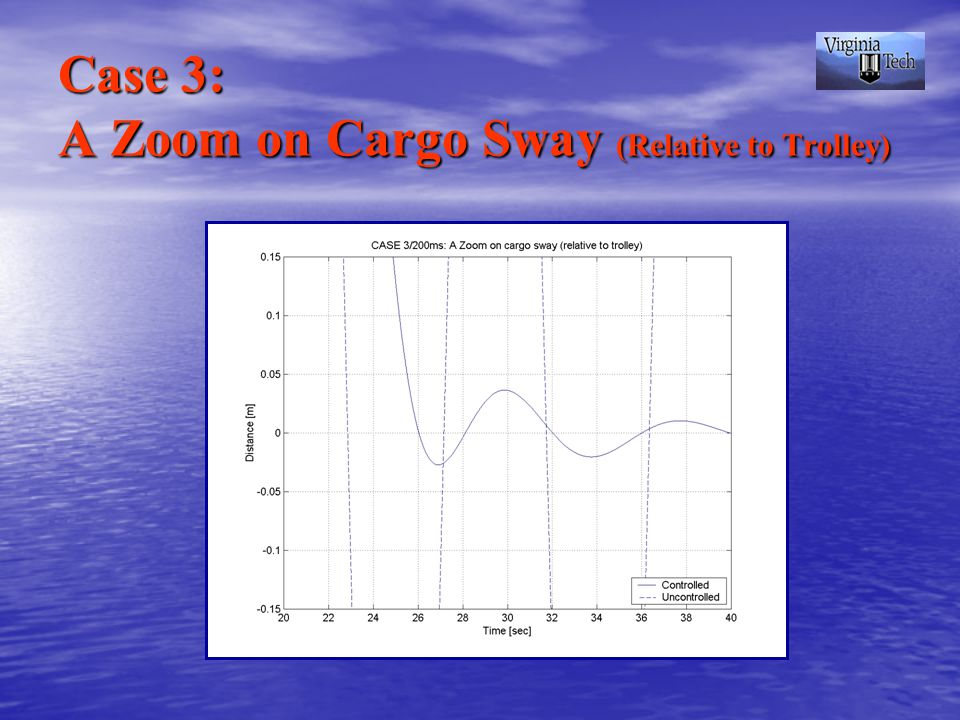 Case 3: A Zoom on Cargo Sway (Relative to Trolley)