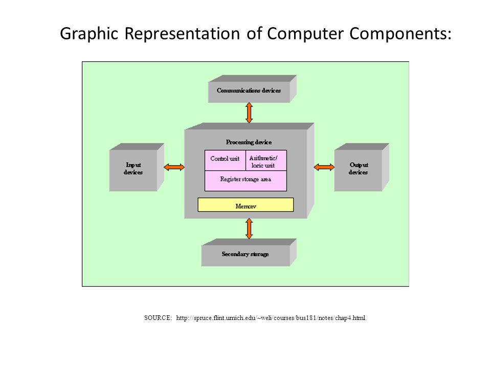 Graphic Representation of Computer Components: SOURCE: http://spruce.flint.umich.edu/~weli/courses/bus181/notes/chap4.html