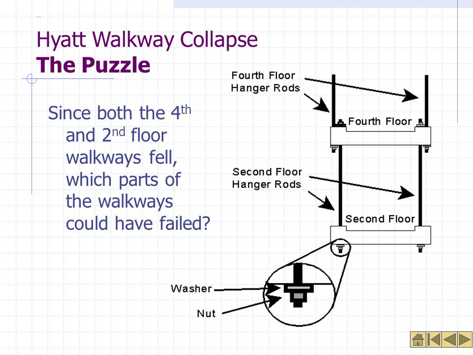 The Puzzle Since both the 4 th and 2 nd floor walkways fell, which parts of the walkways could have failed.
