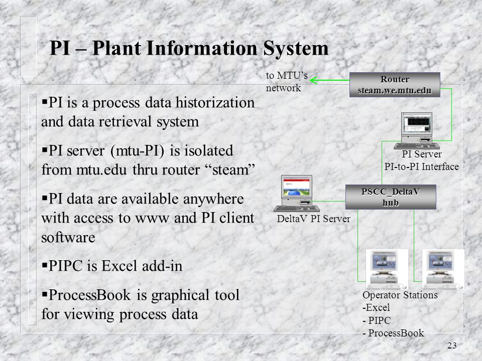23 PI is a process data historization and data retrieval system PI server (mtu-PI) is isolated from mtu.edu thru router steam PI data are available anywhere with access to www and PI client software PIPC is Excel add-in ProcessBook is graphical tool for viewing process data PI – Plant Information System PI Server PI-to-PI Interface PSCC_DeltaVhub Operator Stations -Excel - PIPC - ProcessBook DeltaV PI Server to MTUs network Routersteam.we.mtu.edu