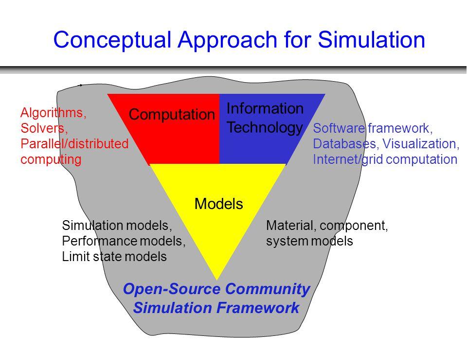 Open-Source Community Simulation Framework Conceptual Approach for Simulation Information Technology Software framework, Databases, Visualization, Internet/grid computation Computation Algorithms, Solvers, Parallel/distributed computing Models Material, component, system models Simulation models, Performance models, Limit state models
