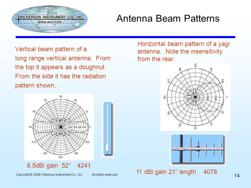Antenna Beam Patterns Vertical beam pattern of a long range vertical antenna. From the top it appears as a doughnut. From the side it has the radiatio