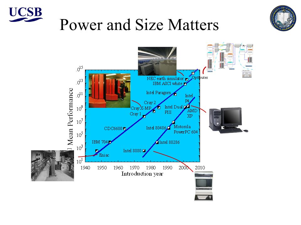 Power and Size Matters Optiputer Mean Performance