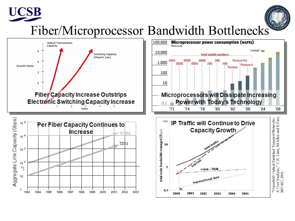 Fiber/Microprocessor Bandwidth Bottlenecks Fiber Capacity Increase Outstrips Electronic Switching Capacity Increase Microprocessors will Dissipate Increasing Power with Todays Technology IP Traffic will Continue to Drive Capacity Growth 1993 94 95 96 97 98 992000 1 10 3 5 2 4 2001 02 8 x 2 03 TDM W Aggregate Link Capacity (Gbps) Per Fiber Capacity Continues to Increase Greenfield Optical Switched Transport Networks: A Cost Analysis, C.R.