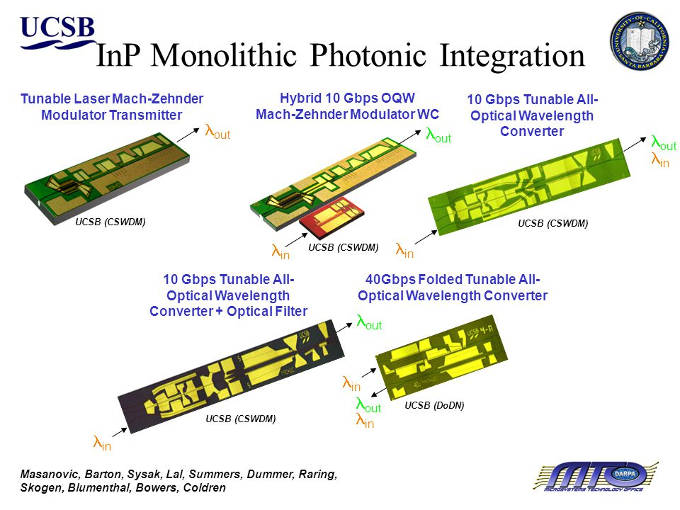 InP Monolithic Photonic Integration Hybrid 10 Gbps OQW Mach-Zehnder Modulator WC Tunable Laser Mach-Zehnder Modulator Transmitter out in out 10 Gbps Tunable All- Optical Wavelength Converter 10 Gbps Tunable All- Optical Wavelength Converter + Optical Filter 40Gbps Folded Tunable All- Optical Wavelength Converter in out in out in out in Masanovic, Barton, Sysak, Lal, Summers, Dummer, Raring, Skogen, Blumenthal, Bowers, Coldren UCSB (DoDN) UCSB (CSWDM)