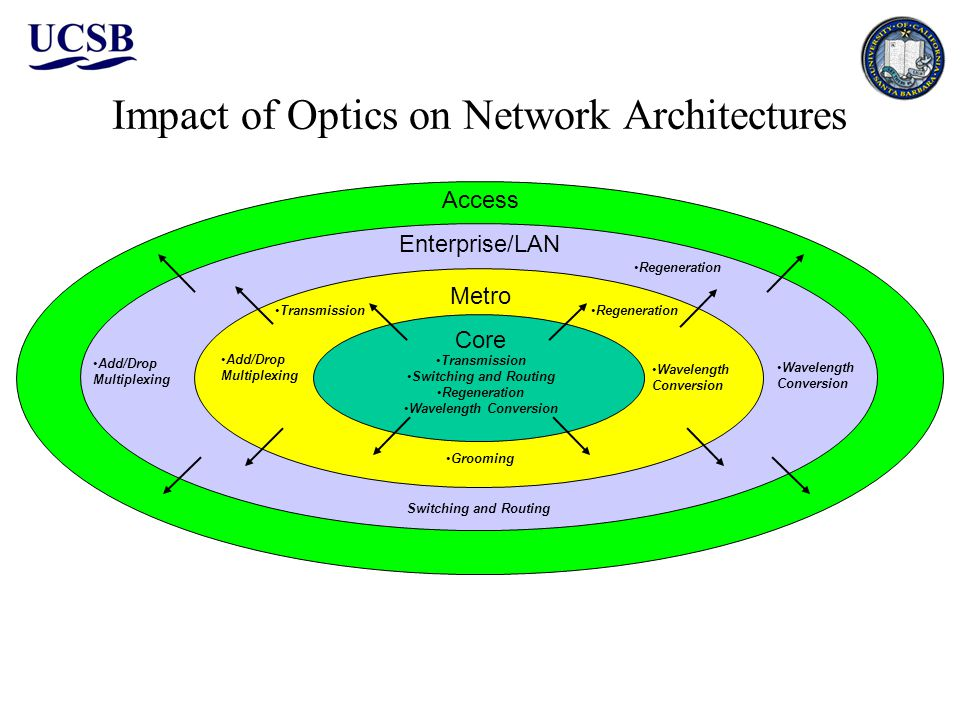 Impact of Optics on Network Architectures Core Metro Enterprise/LAN Transmission Switching and Routing Regeneration Wavelength Conversion Transmission