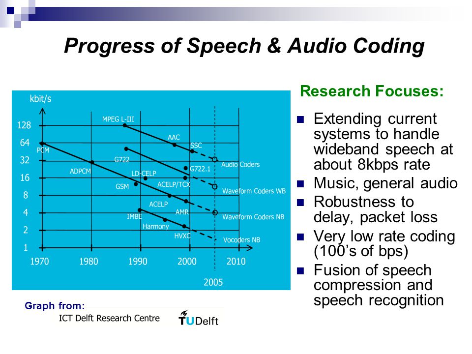 Progress of Speech & Audio Coding Extending current systems to handle wideband speech at about 8kbps rate Music, general audio Robustness to delay, packet loss Very low rate coding (100s of bps) Fusion of speech compression and speech recognition Research Focuses: Graph from: