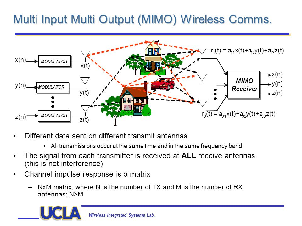 Wireless Integrated Systems Lab. Multi Input Multi Output (MIMO) Wireless Comms. MODULATOR MIMO Receiver MIMO Receiver x(t) y(t) z(t) r 1 (t) = a 11 x
