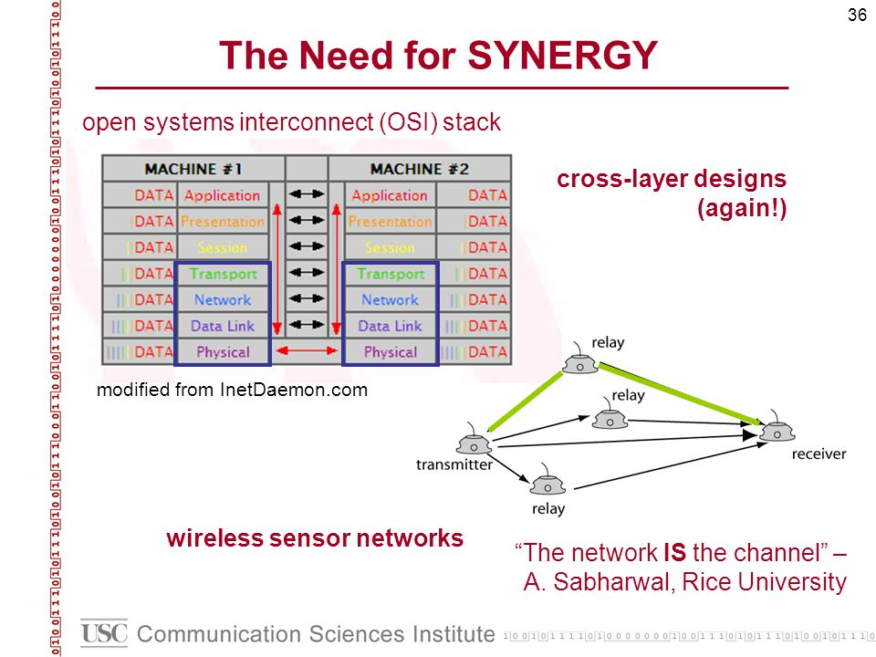 36 The Need for SYNERGY open systems interconnect (OSI) stack modified from InetDaemon.com The network IS the channel – A. Sabharwal, Rice University