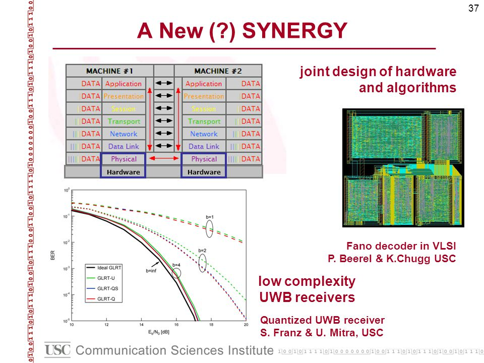 37 A New (?) SYNERGY Hardware low complexity UWB receivers Hardware joint design of hardware and algorithms Fano decoder in VLSI P. Beerel & K.Chugg U