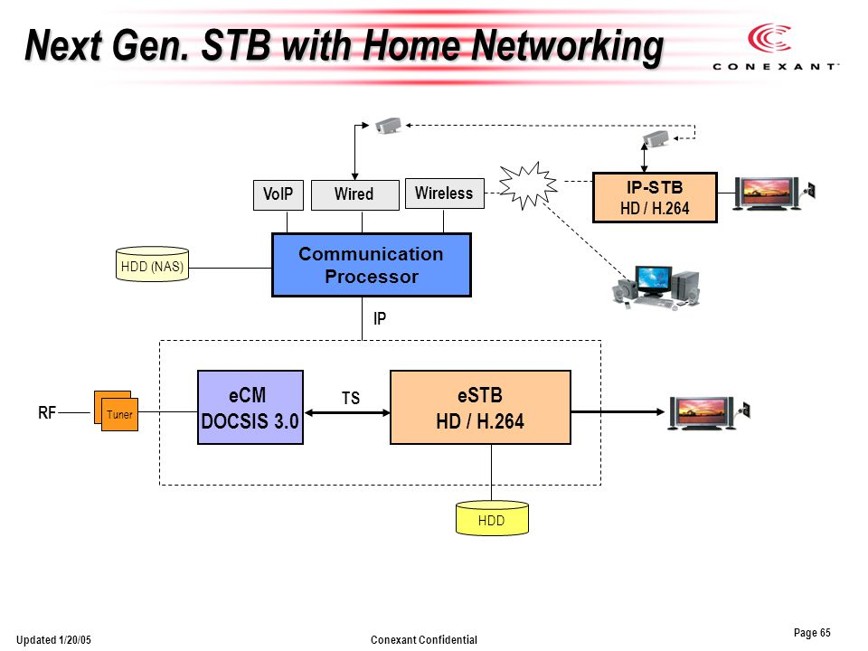 Page 65 Conexant ConfidentialUpdated 1/20/05 Next Gen. STB with Home Networking eCM DOCSIS 3.0 eSTB HD / H.264 HDD Tuner TS RF IP-STB HD / H.264 Commu