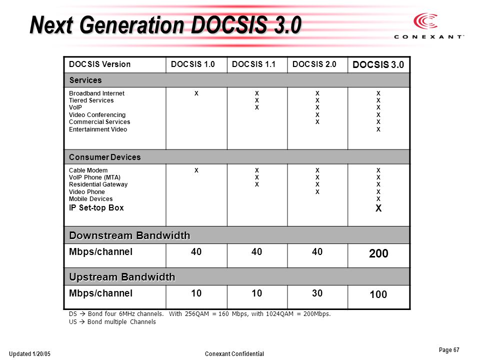 Page 67 Conexant ConfidentialUpdated 1/20/05 Next Generation DOCSIS 3.0 DOCSIS VersionDOCSIS 1.0DOCSIS 1.1DOCSIS 2.0 DOCSIS 3.0 Services Broadband Internet Tiered Services VoIP Video Conferencing Commercial Services Entertainment Video XXXXXXX XXXXXXXXXX XXXXXXXXXXXX Consumer Devices Cable Modem VoIP Phone (MTA) Residential Gateway Video Phone Mobile Devices IP Set-top Box XXXXXXX XXXXXXXX XXXXXXXXXXXX Downstream Bandwidth Mbps/channel40 200 Upstream Bandwidth Mbps/channel10 30 100 DS Bond four 6MHz channels.