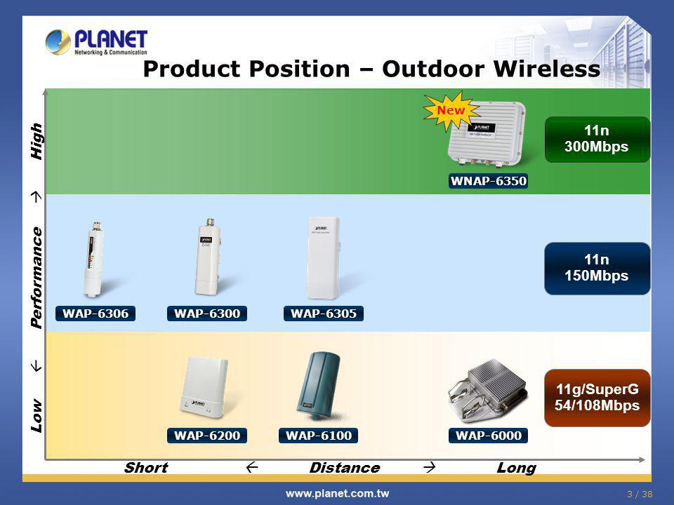 3 / 38 Product Position – Outdoor Wireless Low Performance High 11n 300Mbps 11g/SuperG 54/108Mbps 11n 150Mbps Short Distance Long WNAP-6350 New WAP-6300 WAP-6306 WAP-6305 WAP-6200 WAP-6100 WAP-6000