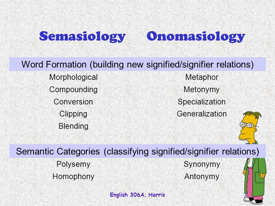 English 306A; Harris 71 Semasiology Polysemy Meaning extension Metonymy Metaphor Specialization Generalization association comparison narrowing broade