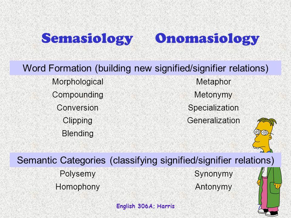 English 306A; Harris 71 Semasiology Polysemy Meaning extension Metonymy Metaphor Specialization Generalization association comparison narrowing broadening