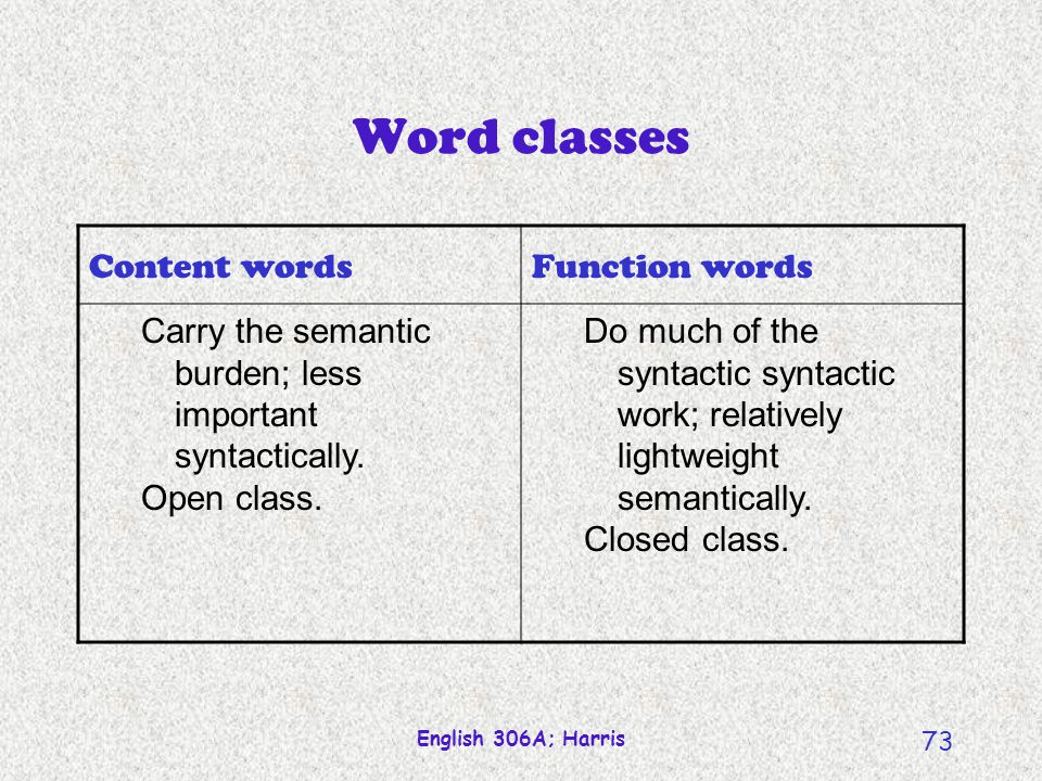 English 306A; Harris 72 SemasiologyOnomasiology Word Formation (building new signified/signifier relations) MorphologicalMetaphor CompoundingMetonymy ConversionSpecialization ClippingGeneralization Blending Semantic Categories (classifying signified/signifier relations) PolysemySynonymy HomophonyAntonymy