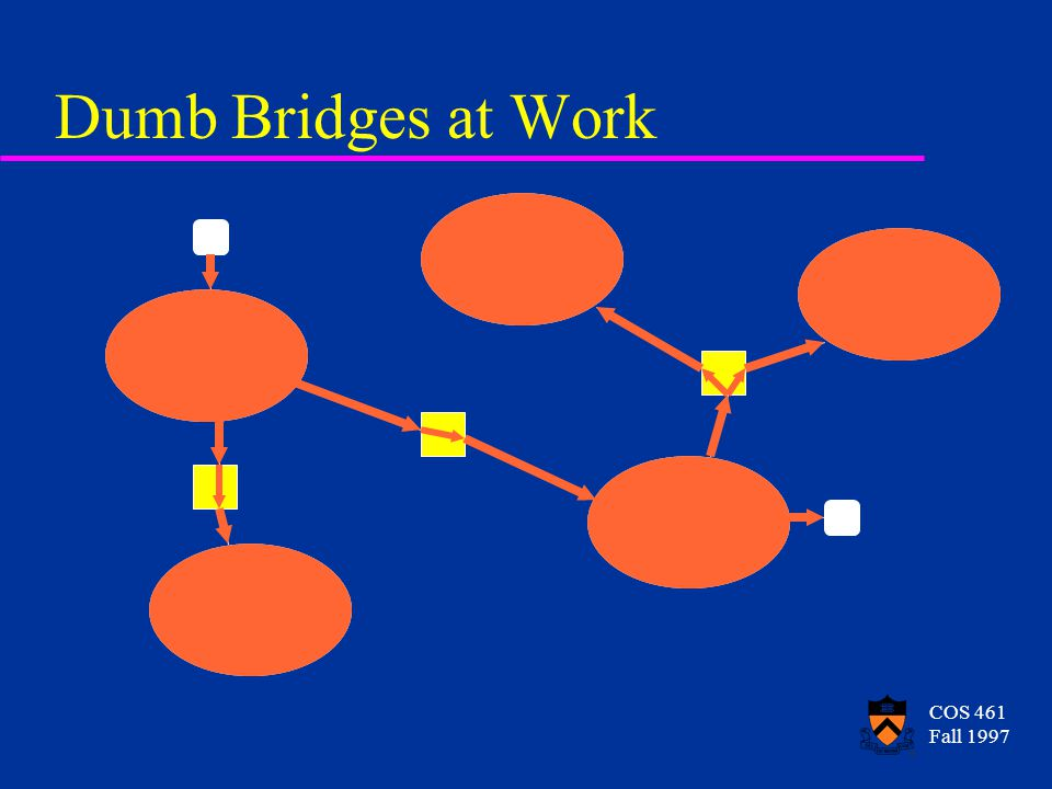 COS 461 Fall 1997 Ethernet Dumb Bridges at Work
