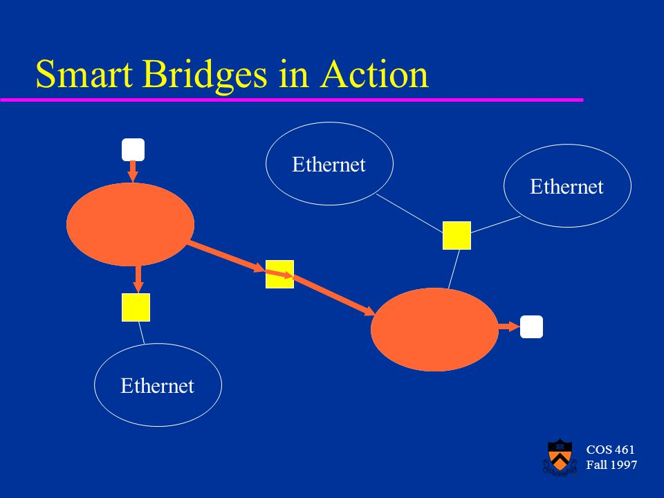COS 461 Fall 1997 Smart Bridges in Action Ethernet
