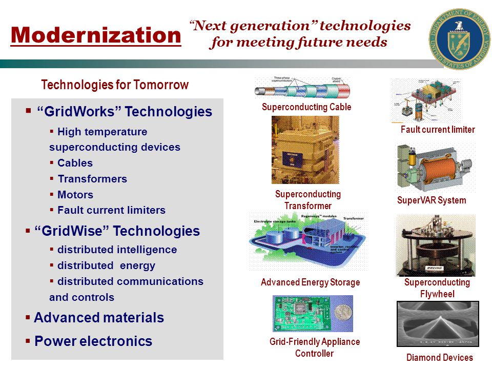 Modernization GridWorks Technologies High temperature superconducting devices Cables Transformers Motors Fault current limiters GridWise Technologies distributed intelligence distributed energy distributed communications and controls Advanced materials Power electronics Fault current limiter Grid-Friendly Appliance Controller Diamond Devices Superconducting Flywheel SuperVAR System Superconducting Transformer Advanced Energy Storage Superconducting Cable Next generation technologies for meeting future needs Technologies for Tomorrow