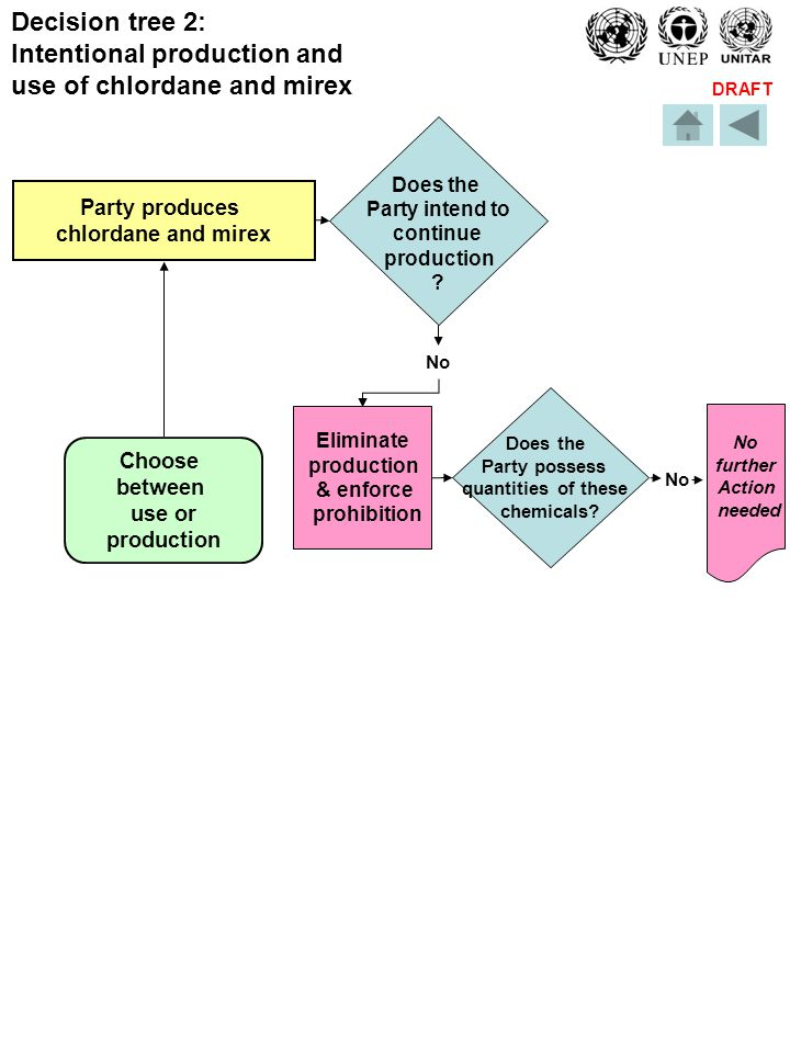 DRAFT Decision tree 2: Intentional production and use of chlordane and mirex Party produces chlordane and mirex Choose between use or production Does the Party intend to continue production .