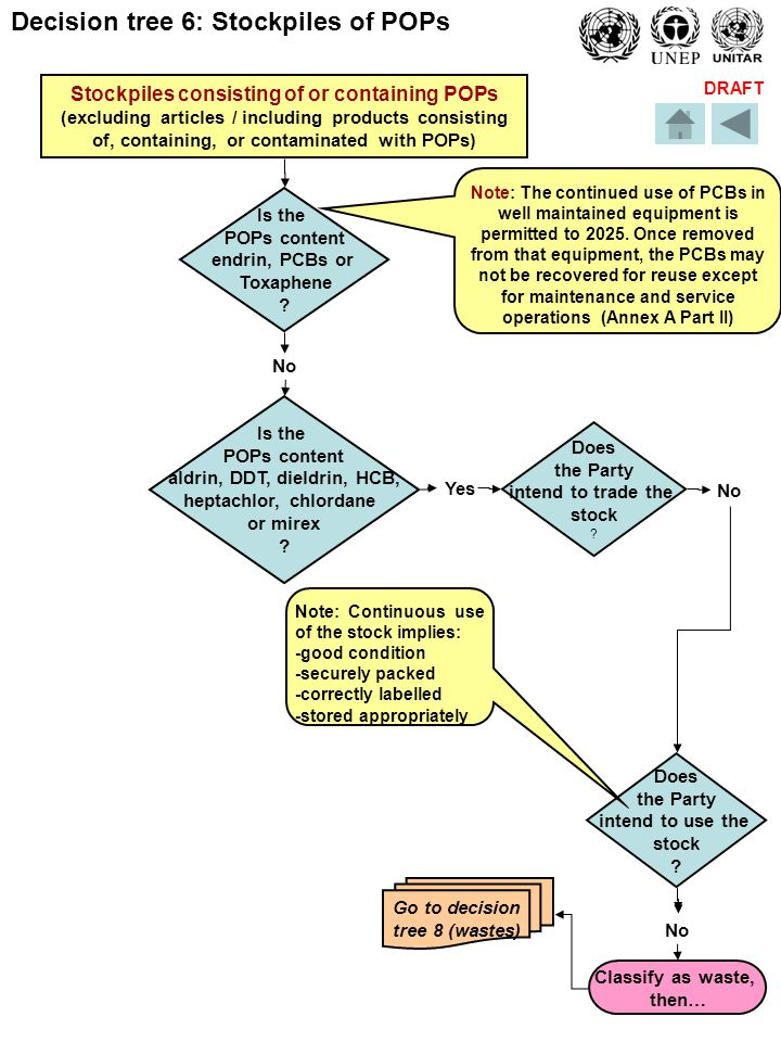 DRAFT Decision tree 6: Stockpiles of POPs Stockpiles consisting of or containing POPs (excluding articles / including products consisting of, containing, or contaminated with POPs) Is the POPs content endrin, PCBs or Toxaphene .