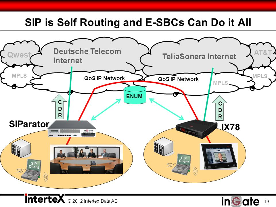 © 2012 Intertex Data AB 13 SIP is Self Routing and E-SBCs Can Do it All TeliaSonera Internet SIParator IX78 ENUM QoS IP Network CDRCDR CDRCDR MPLS AT&