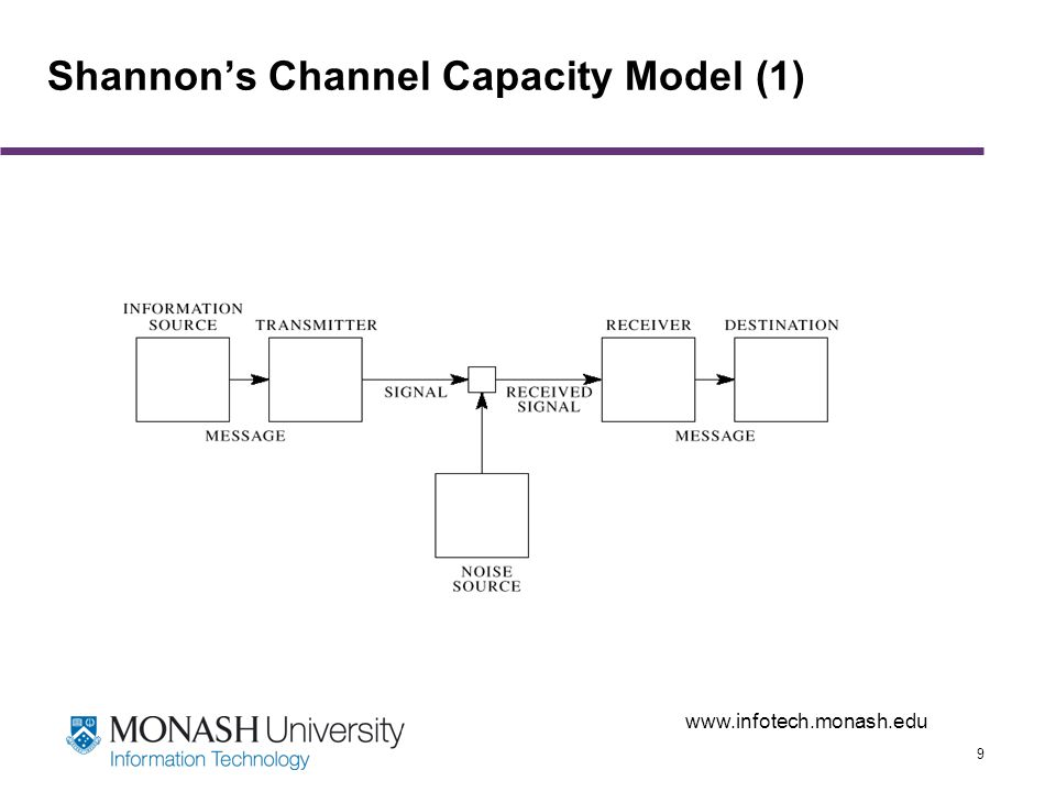 www.infotech.monash.edu 30 Defining Information – Shannon and Weaver Shannon – …that which reduces uncertainty… Shannon & Weaver – The quantity which uniquely meets the natural requirements that one sets up for information turns out to be exactly that which is known in thermodynamics as entropy.