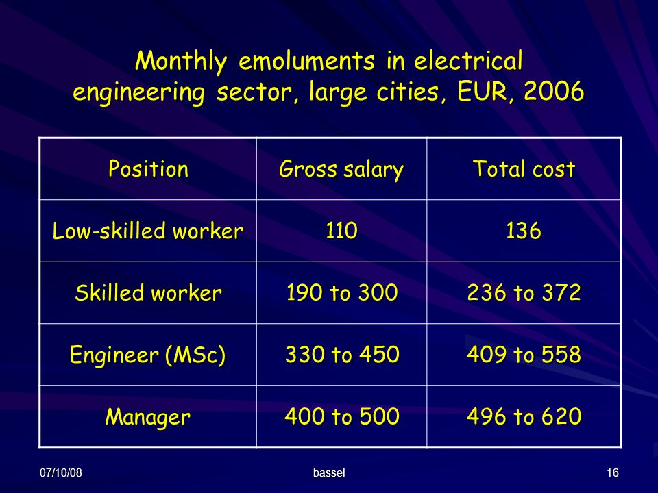07/10/08 bassel 16 Monthly emoluments in electrical engineering sector, large cities, EUR, 2006 Position Gross salary Total cost Low-skilled worker 11