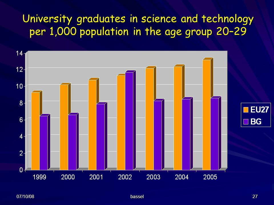 07/10/08 bassel 27 University graduates in science and technology per 1,000 population in the age group 20–29