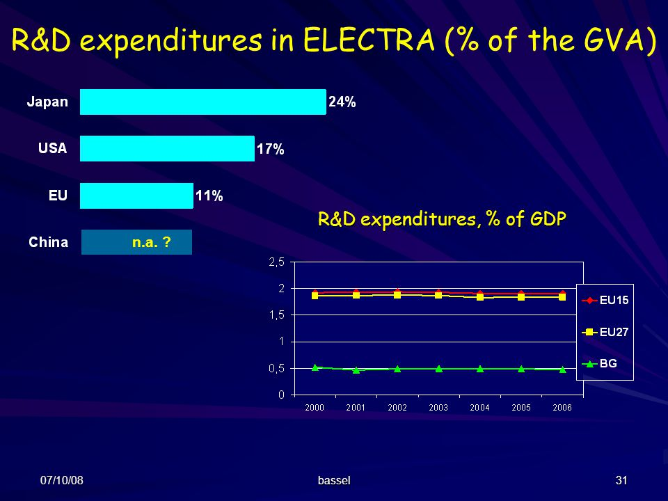 07/10/08 bassel 31 R&D expenditures in ELECTRA (% of the GVA) n.a. ? R&D expenditures, % of GDP