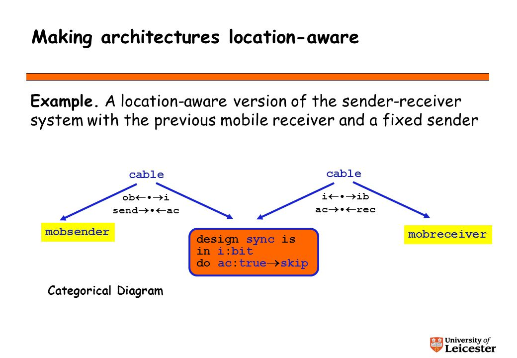 Making architectures location-aware Example.