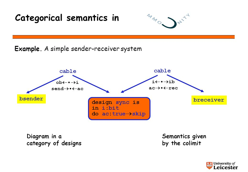 Categorical semantics in Example. A simple sender-receiver system design sync is in i:bit do ac:true skip breceiver bsender cable ob i send ac cable i