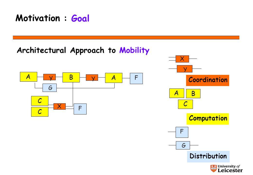 Motivation Architecture-based approaches A Y X C C Y A B B C Computation Coordination A Y X Distribution G F F G F Architectural Approach to Mobility : Goal