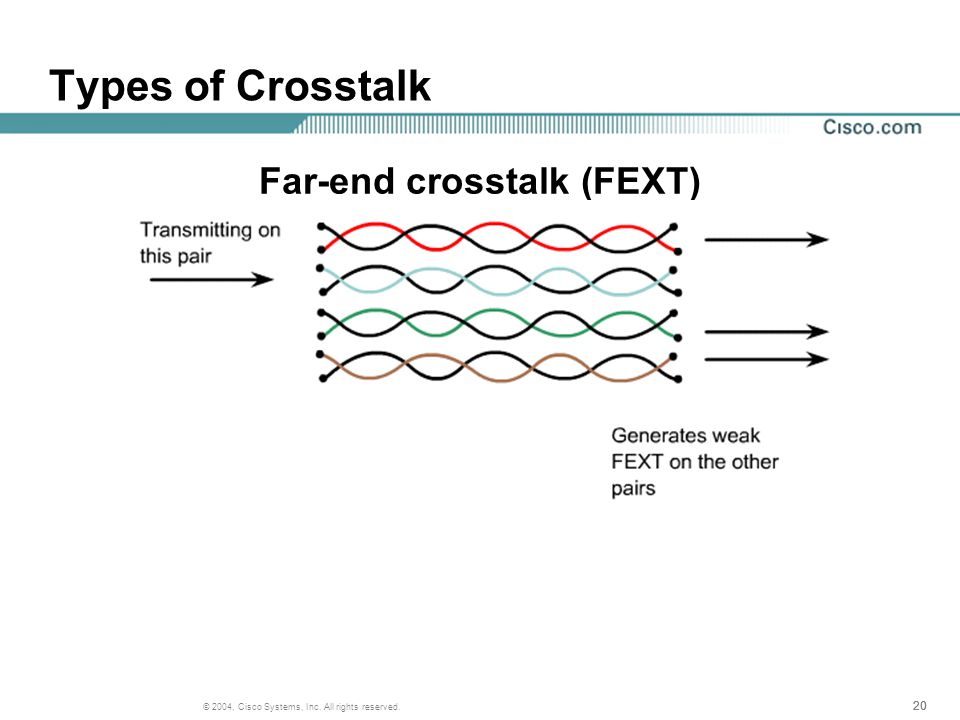 20 © 2004, Cisco Systems, Inc. All rights reserved. Types of Crosstalk Far-end crosstalk (FEXT)