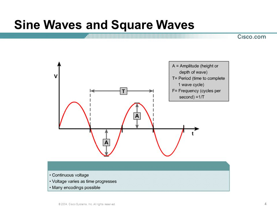 444 © 2004, Cisco Systems, Inc. All rights reserved. Sine Waves and Square Waves